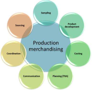 Program Kasir Inovatif | PROSES-PROSES MERCHANDISING PADA TOKO